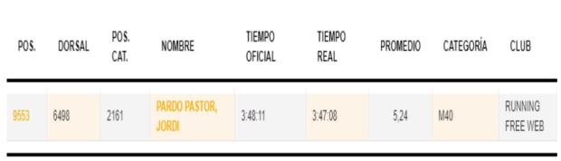 Resultat Valencia